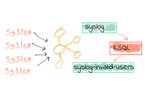 We ❤️ syslogs: Real-time syslog Processing with Apache Kafka and KSQL – Part 1: Filtering