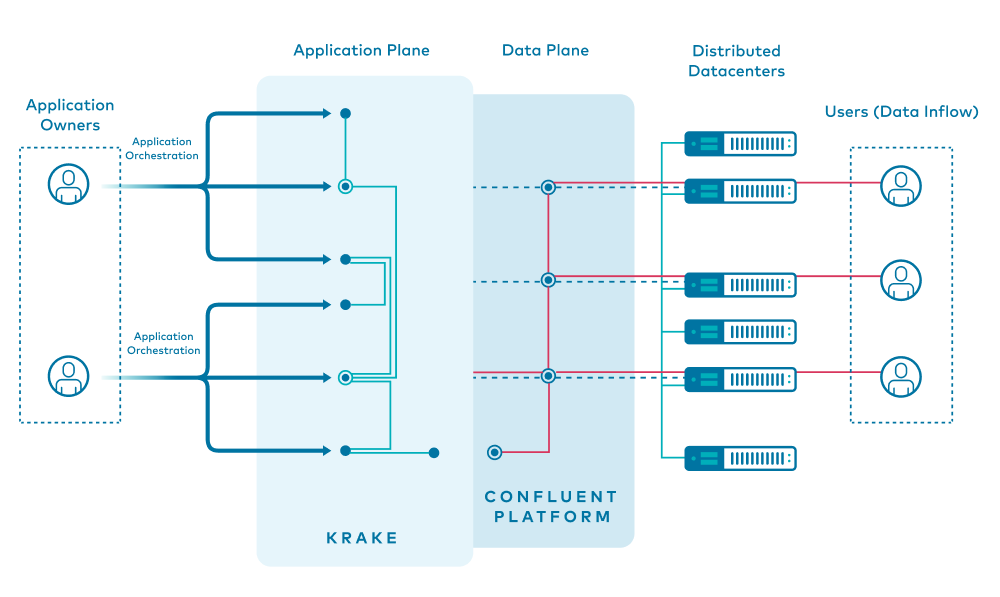 Application Owners | Application Plane: Krake | Data Plane: Confluent Platform