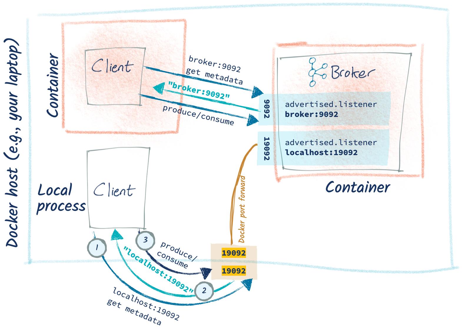 Docker host (e.g., your laptop) – Container: Client | Local process: Client | Container: Kafka broker