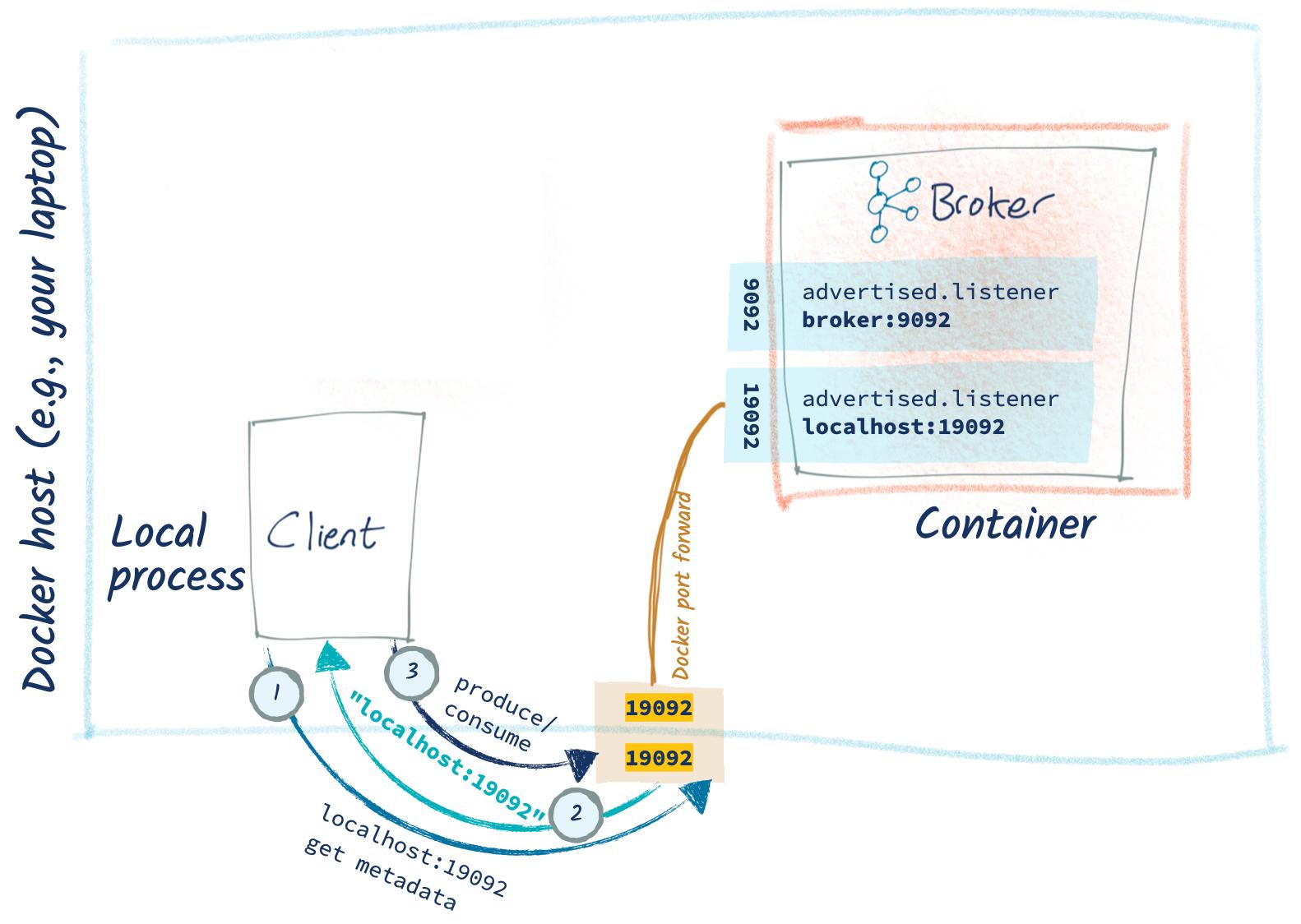 Docker host (e.g., your laptop) – Local process: Client – `produce/consume` | Docker port forward – Container: Kafka broker