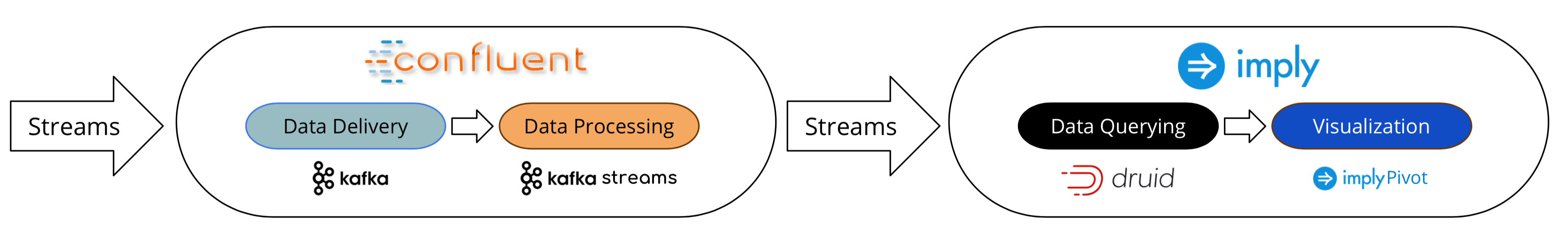 An End-to-End Architecture for Streaming Analytics