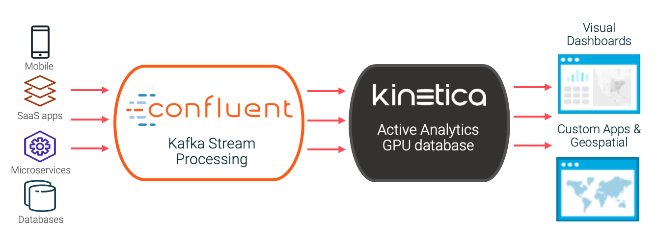 Kinetica and Confluent