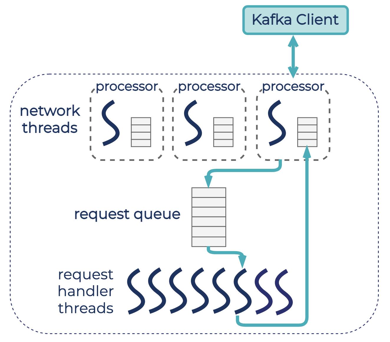 Default configuration in Apache Kafka   Three network threads (one listener) and 8 request handler threads