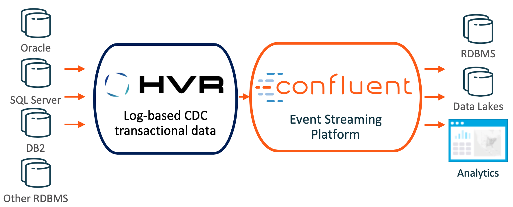 Confluent Platform and HVR Integration