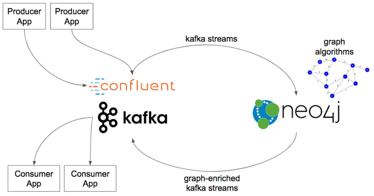 Neo4j and Confluent Integration