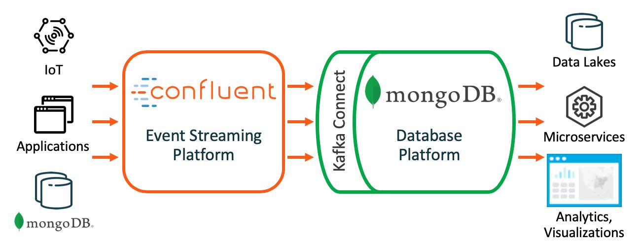 MongoDB & Confluent Integration