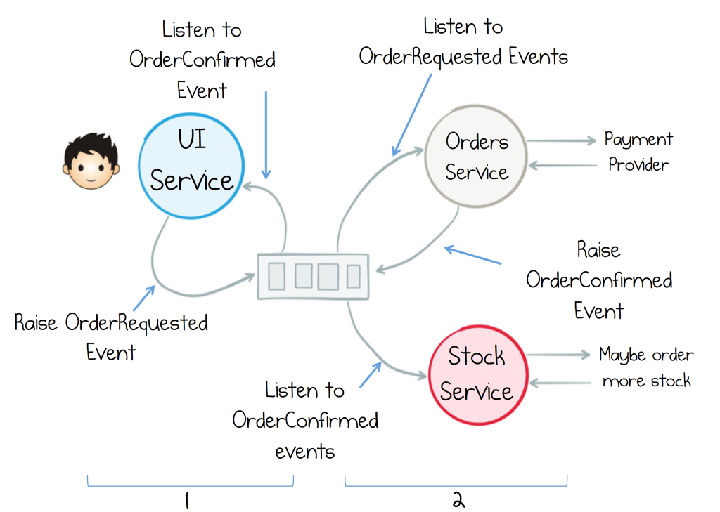 UI services