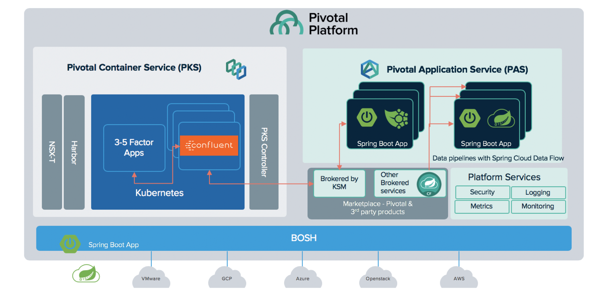 Confluent and Pivotal Integration