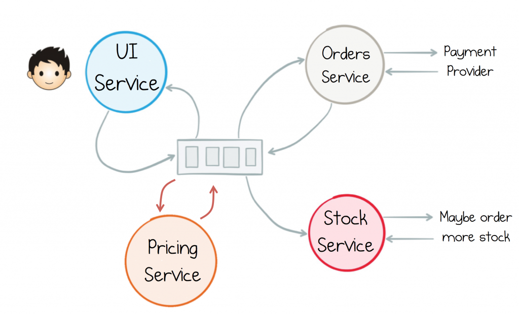UI service, orders service, pricing service, stock service