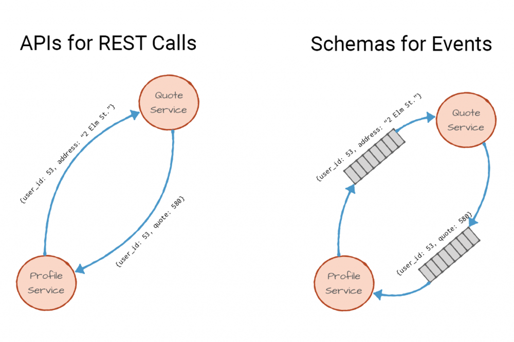 Schemas, Contracts, and Compatibility