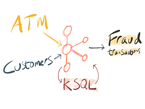 ATM Fraud Detection with Apache Kafka and KSQL
