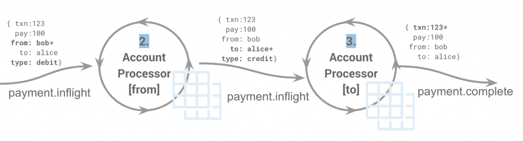 payment.inflight → 2. Account Processor [from] → payment.inflight → 3. Account Processor [to] → payment.complete