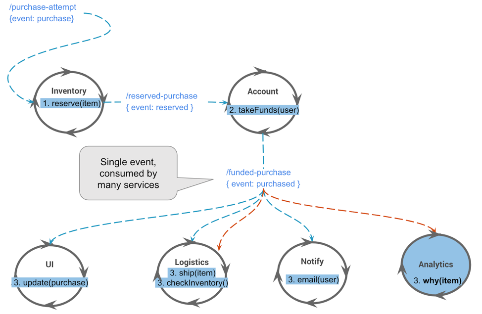 Event-driven approach: Add new processors of the existing events