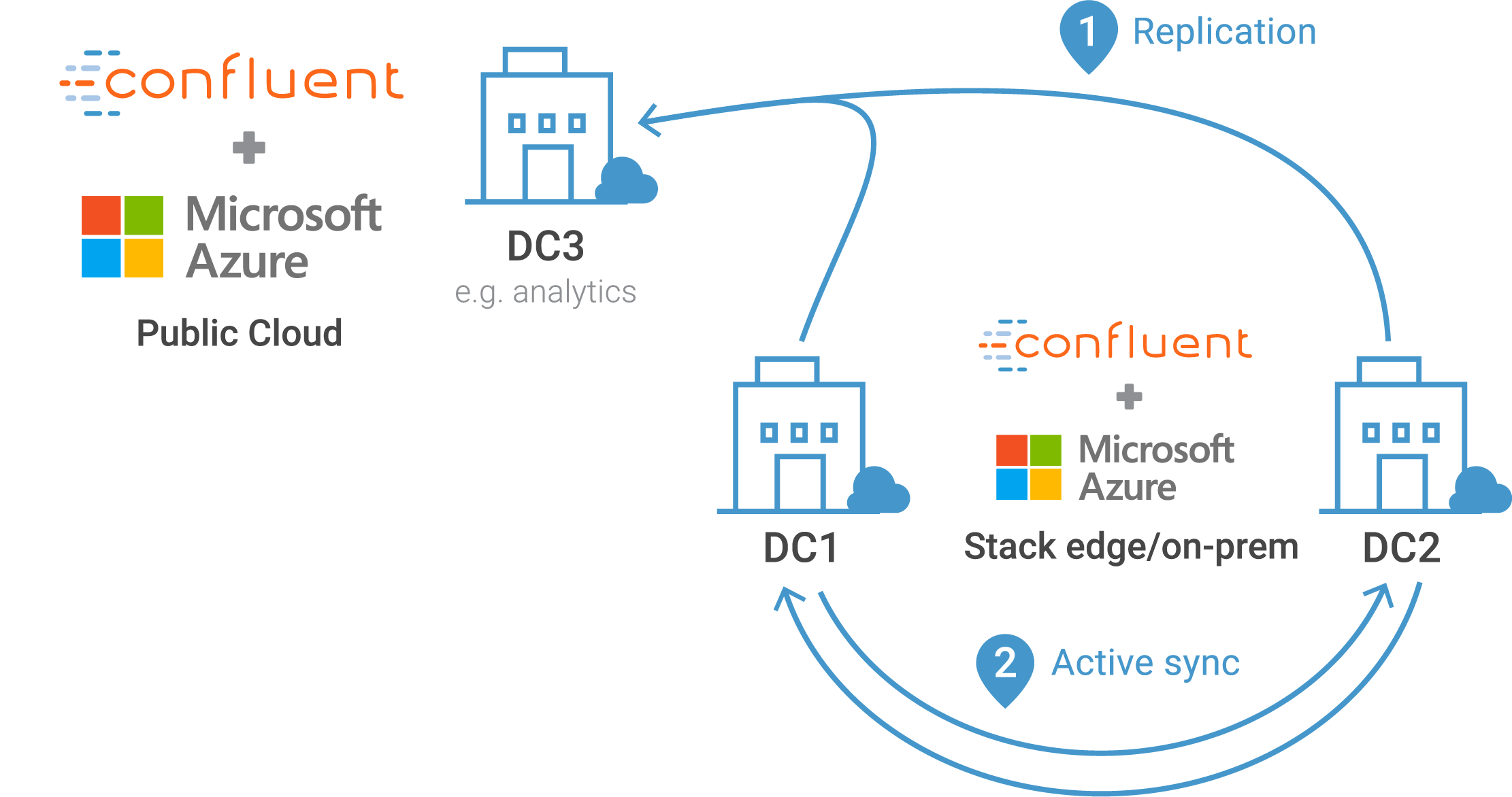 Confluent Platform Hybrid Streaming Model for Azure