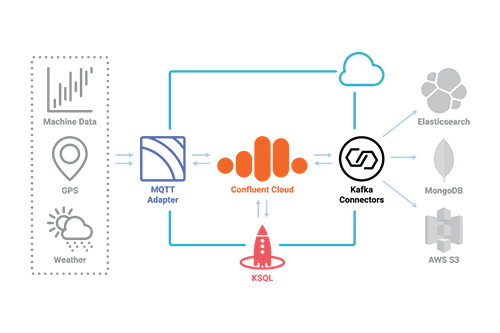 Creating an IoT-Based, Data-Driven Food Value Chain with Confluent Cloud