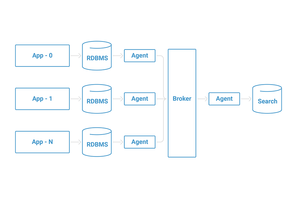 Building a Scalable Search Architecture