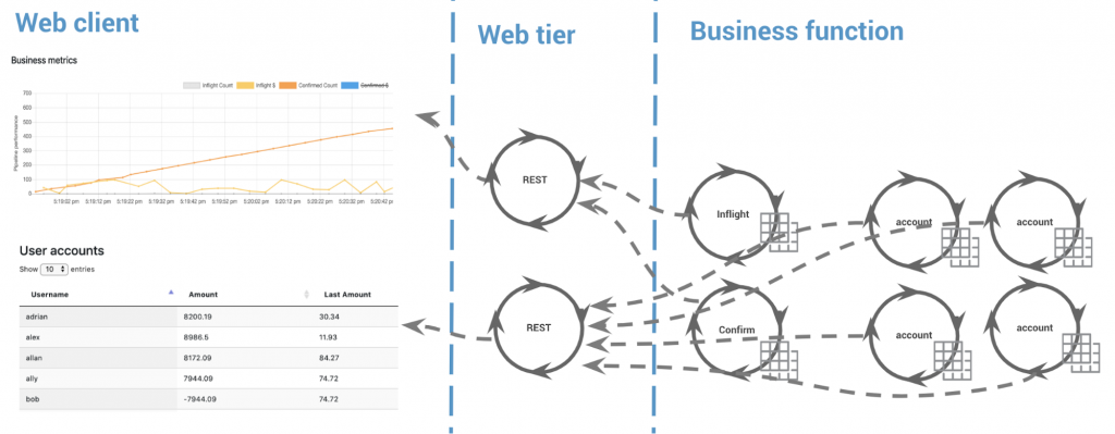 Web client | Web tier | Business function