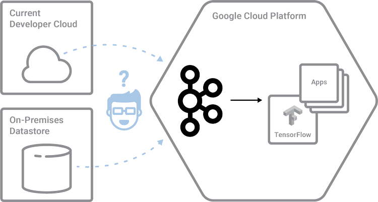 Current Developer Cloud | On-Premises Datastore | Apache Kafka ➝ Google Cloud Platform (GCP)