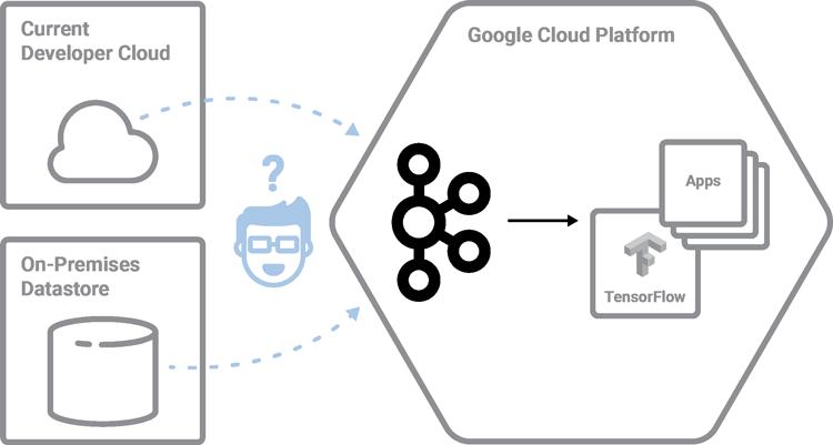 Current Developer Cloud | On-Premises Datastore | Apache Kafka ➝ Google Cloud Platform (GCP)