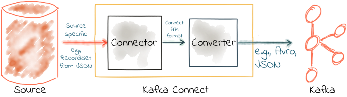 Configuring converters with Kafka Connect
