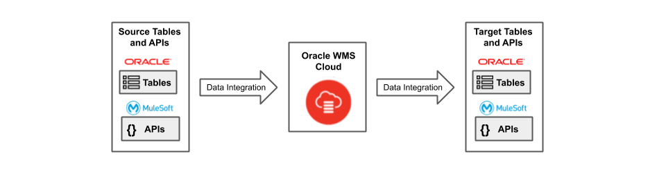 Source Tables and APIs ➝ Data Integration ➝ Oracle WMS Cloud ➝ Data Integration ➝ Target Tables and APIs