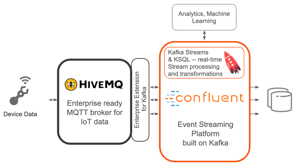 HiveMQ and Confluent Platform Integration