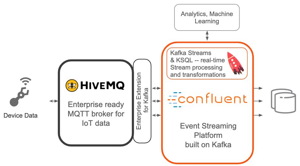HiveMQ and Confluent Platform Integration