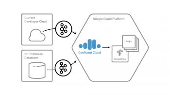 Confluent Cloud on GCP