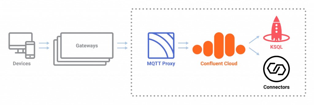 Devices ➝ Gateways ➝ MQTT Proxy ➝ Confluent Cloud ➝ KSQL | Connectors