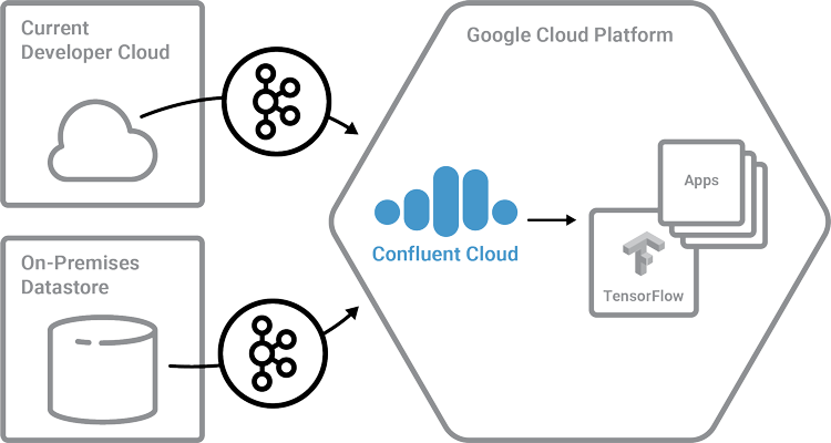 Current Developer Cloud | On-Premises Datastore | Confluent Cloud ➝ Google Cloud Platform (GCP)