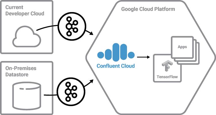Current Developer Cloud | On-Premises Datastore | Confluent Cloud ➝ Google Cloud Platform (GCP)