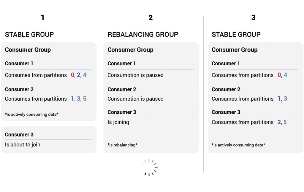 Consumer Group Rebalance