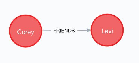 Corey ➝ Friends ➝ Levi
