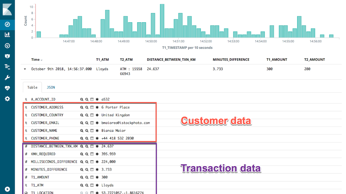 Customer and transaction data