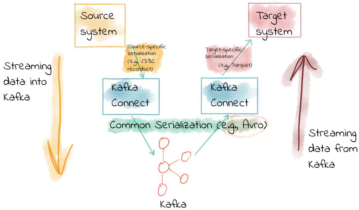 Data serialization with Kafka Connect