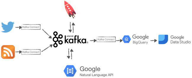 Twitter + RSS ➝ Kafka | KSQL | Google Natural Language API ➝ Kafka Connect ➝ Google BigQuery ➝ Google Data Studio
