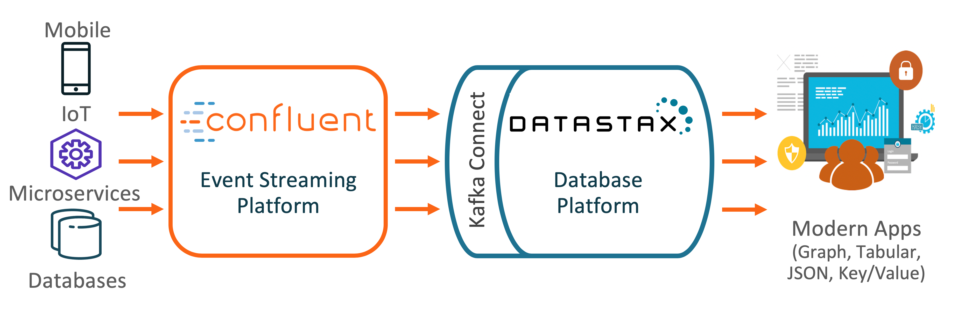 Confluent and DataStax Integration