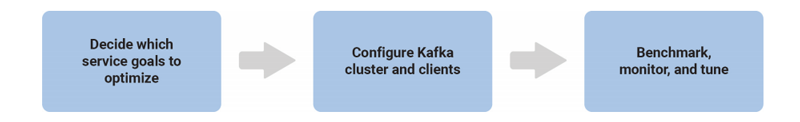 Decide which service goals to optimize ➝ Configure Kafka cluster and clients ➝ Benchmark, monitor, and tune