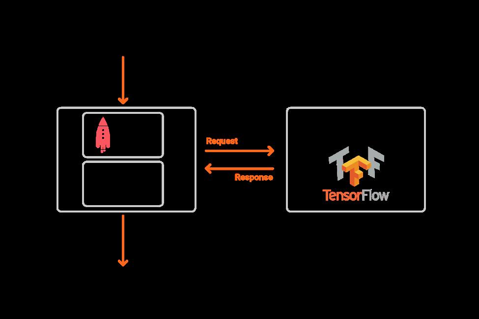 Dedicated model server