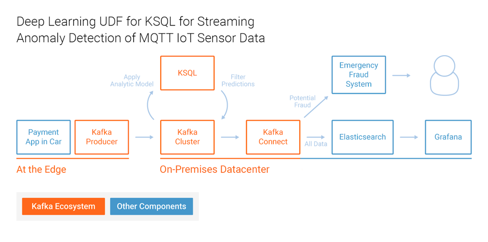 Deep learning UDF for KSQL for streaming anomaly detection of MQTT IoT Sensor Data
