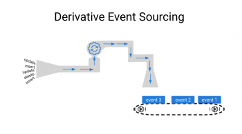 Derivative Event Sourcing