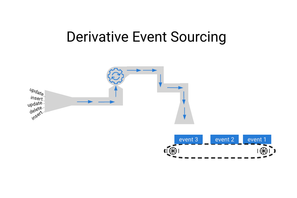 Introducing Derivative Event Sourcing