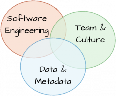 Software Engineering | Team & Culture | Data & Metadata