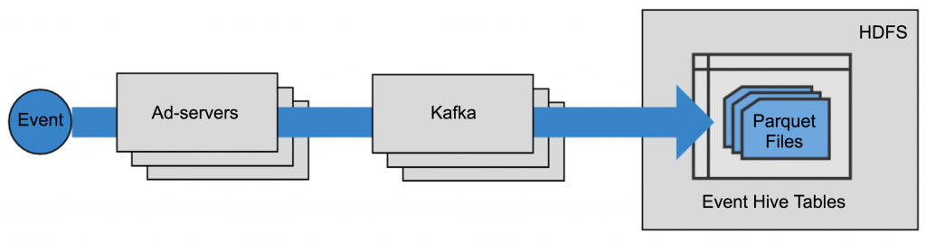 Kafka-based Ad Event Pipeline
