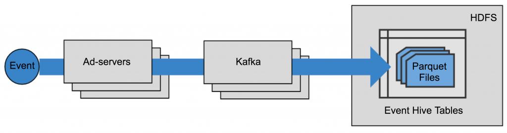 Kafka-based Ad Event Pipeline
