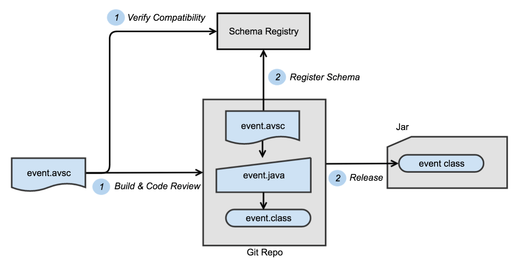 Create and Register Schema