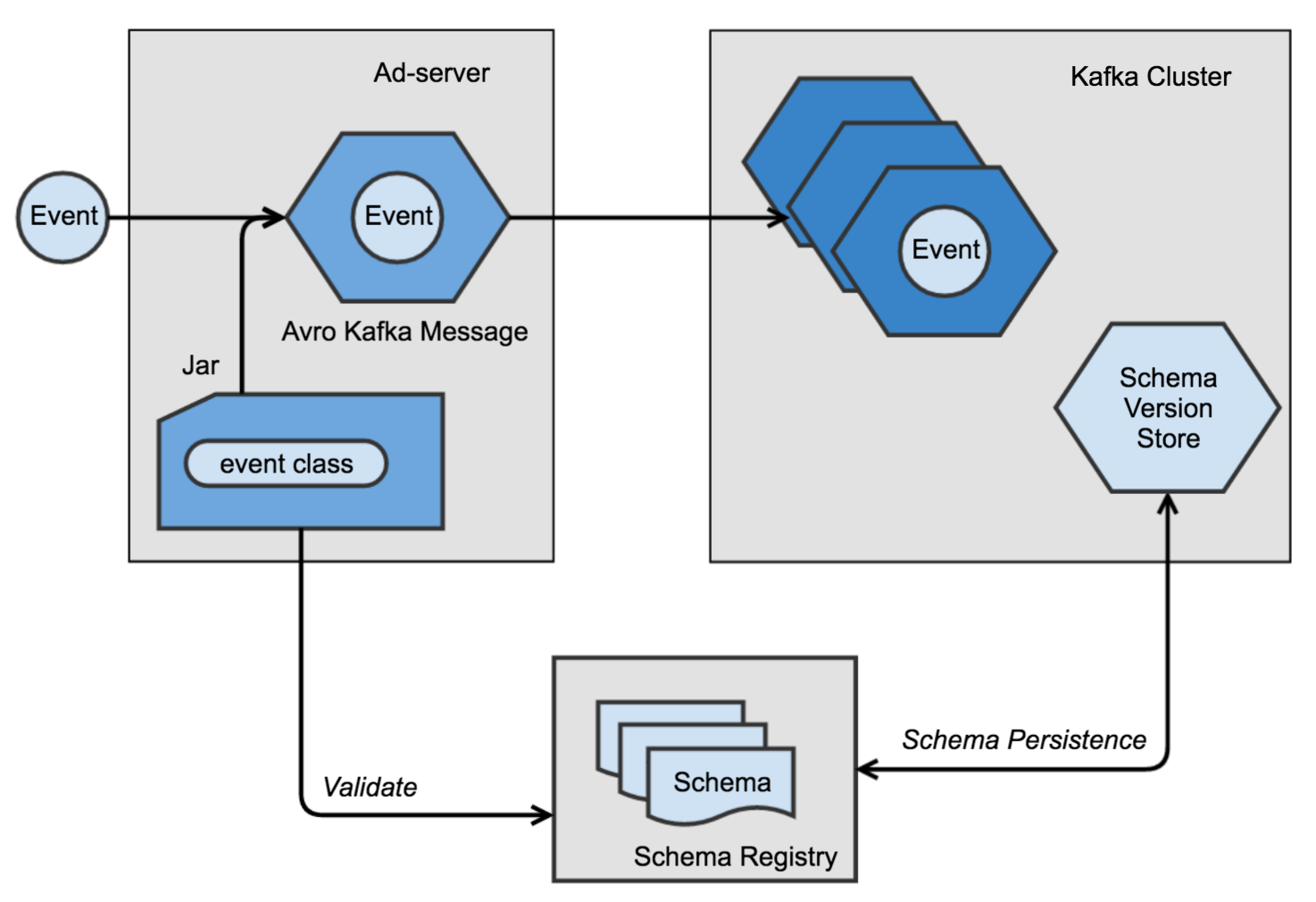 Produce Kafka Messages with Avro Schema