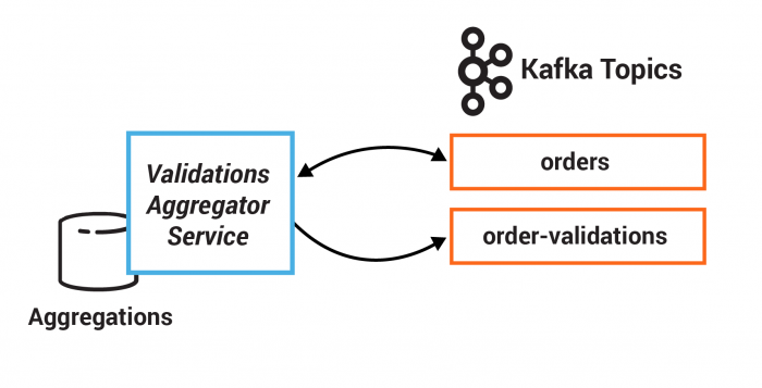 Exercise 5: Stateful operations