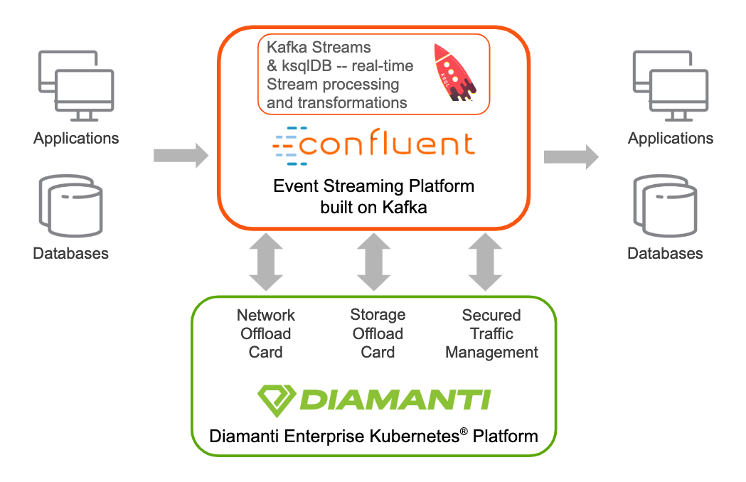 Diamanti and Confluent Platform Integration