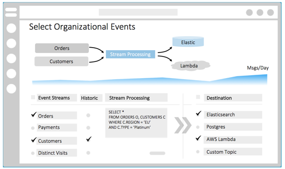 Select organizational events